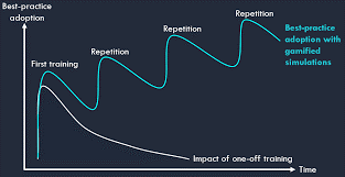 Repetition repetition repetition