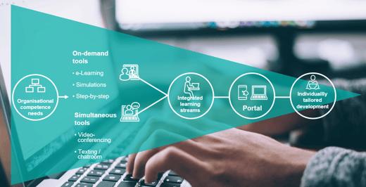 How to combine digital leadership development activities in effective programmes